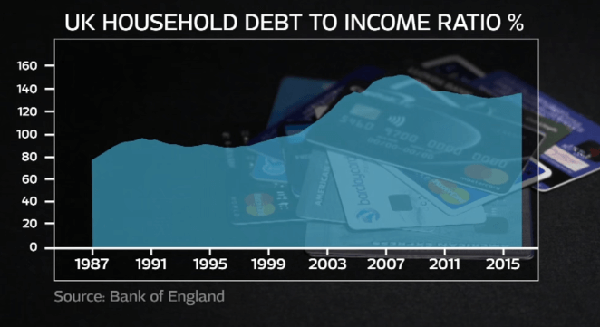 UK Household Debt to Income Ratio