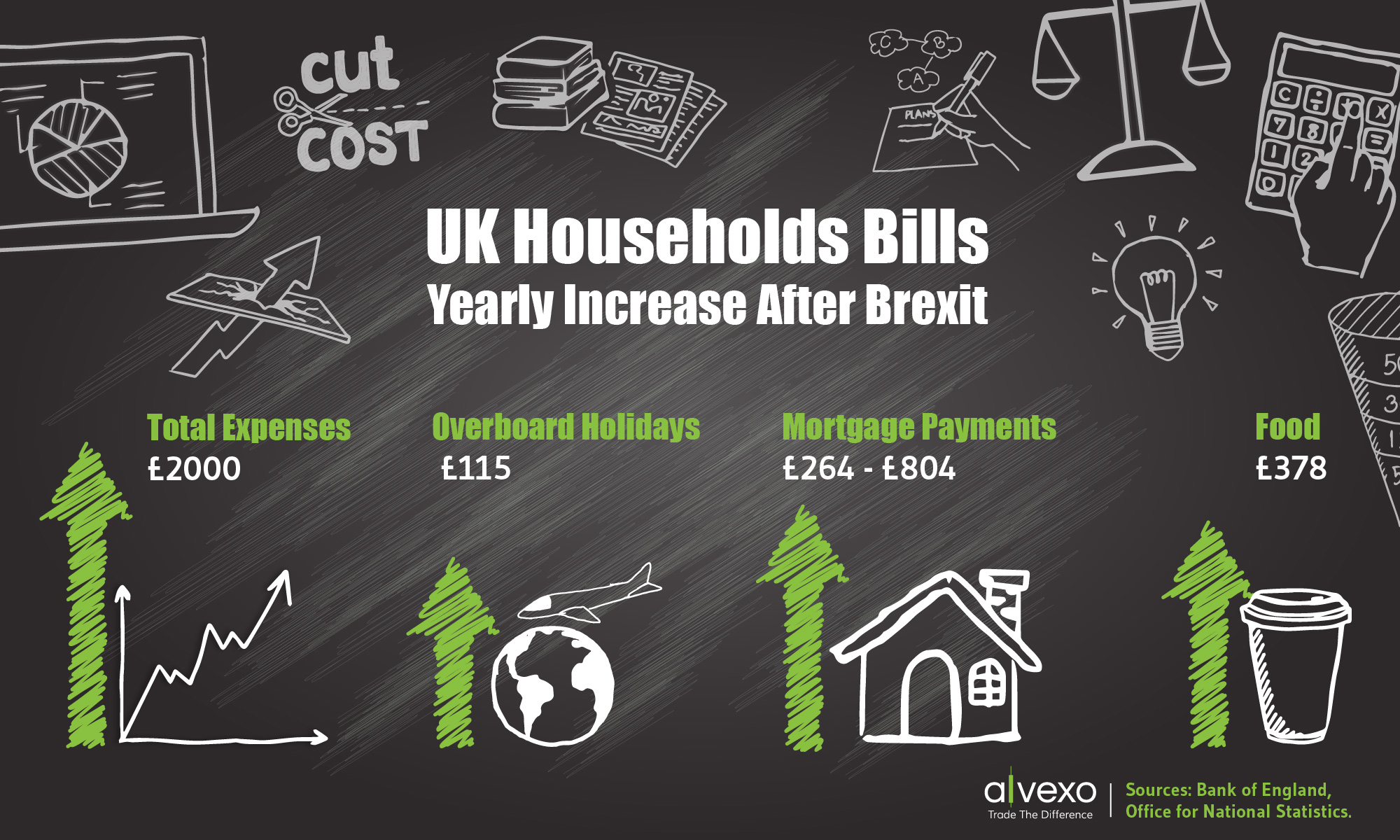 How much will household expenses increase in the UK after Brexit?