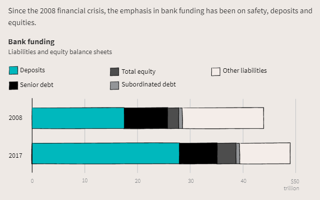 Bank Funding. Source: Reuters Interactive Graphics