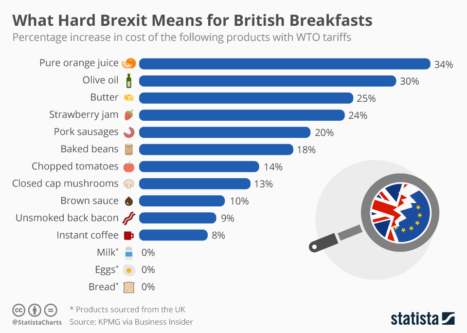 English breakfast expected price increase. Source: statista.com