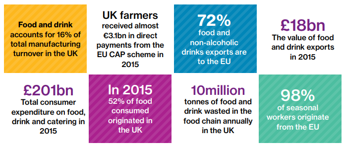 UK food & drink industry snapshot. Source: WillisTowersWatson.com