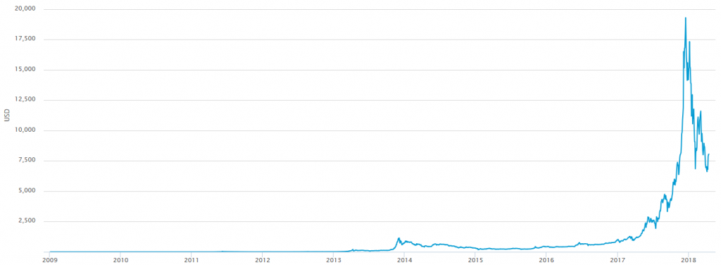 Bitcoin USD price - All times (source: wikimedia/Ster3oPro)