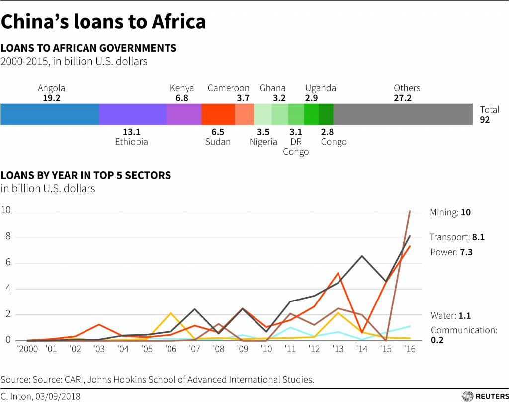 China's loans to Africa. Source: Reuters